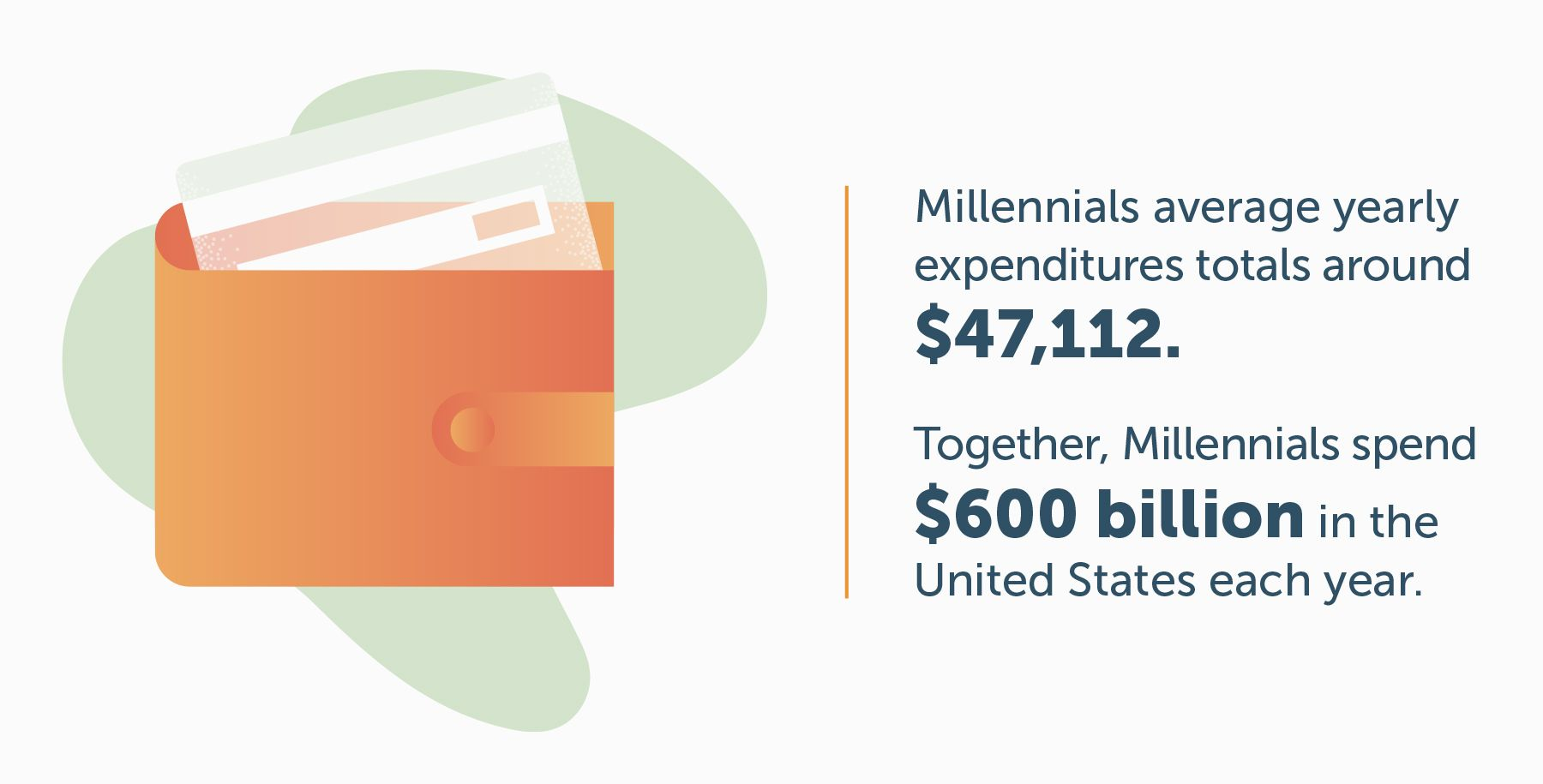 45 Statistics On Millennial Spending Habits In 2019 Lexington