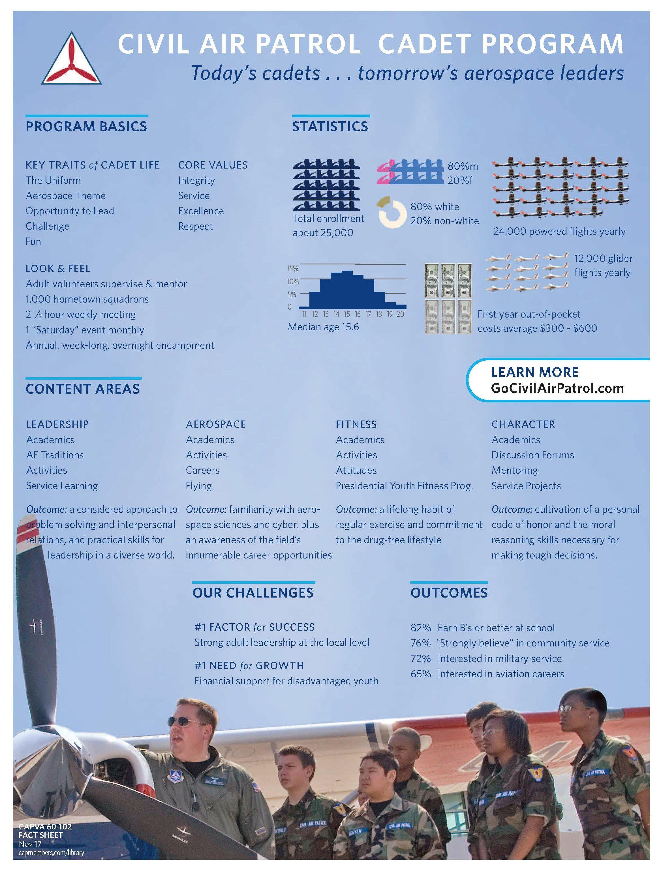 Civil Air Patrol Cadet Program Fact Sheet | Cadet Life