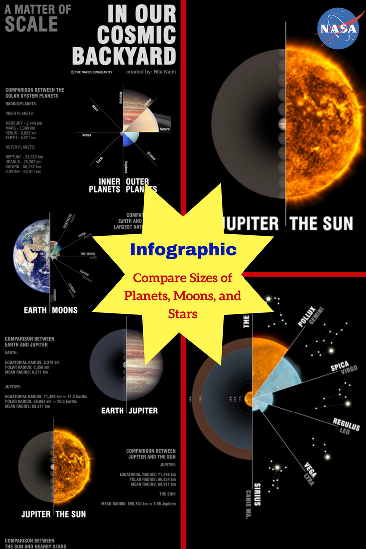 Infographic A Matter Of Scale Our Cosmic Backyard How Do The Celestial Bodies Compare To One Another Download This In Astronomy Earth From Moon Infographic