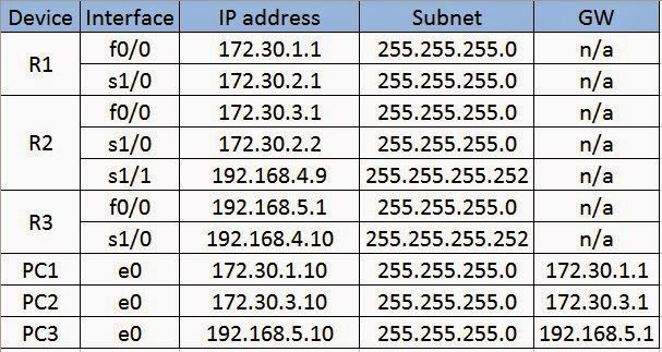 Image Result For Ip Addressing Table