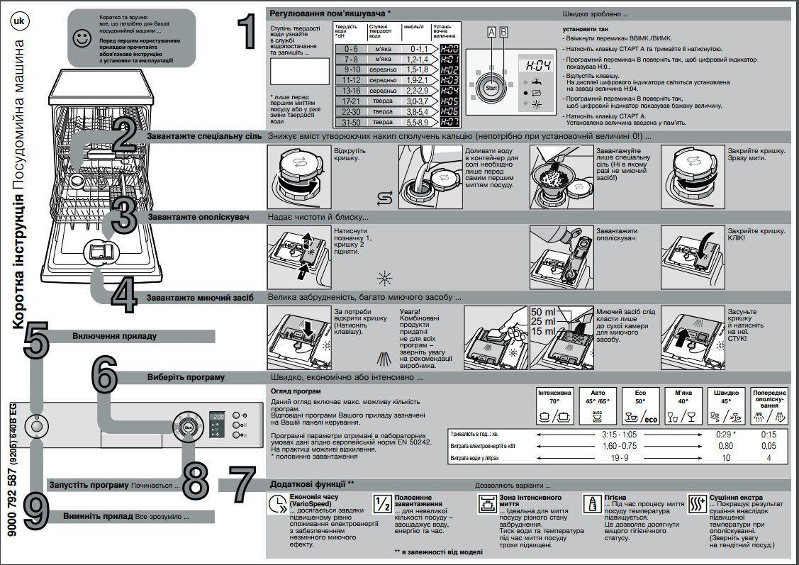 Инструкции по эксплуатации посудомоечных машин