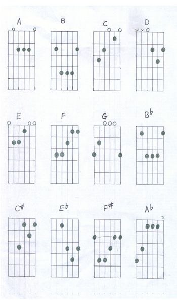 Playful image in printable guitar chords chart with finger numbers