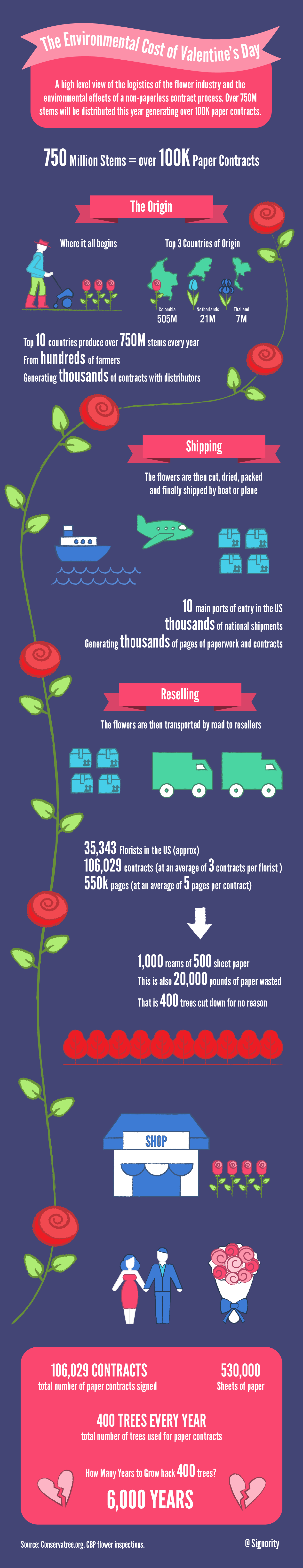 The Environmental Cost of Paper Contracts on Valentine's Day #ValentinesDay #ValentinesDay2017 #Infographic