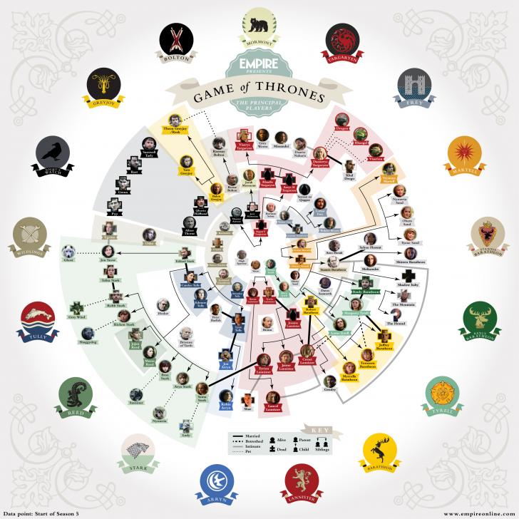 Los rboles geneal gicos de juego de tronos game of for Arbol genealogico juego de tronos