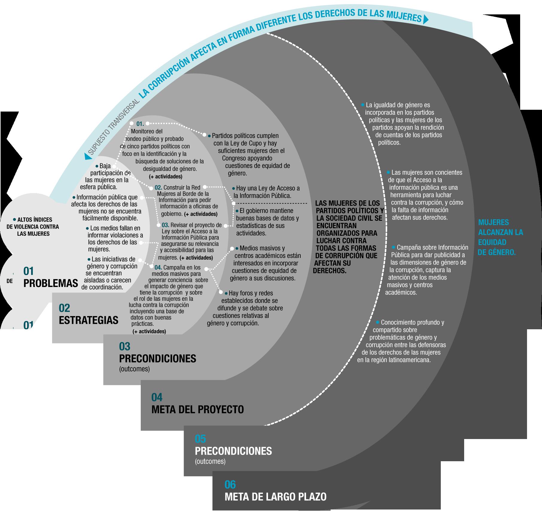 Teoría del cambio > Ejemplo de aplicación   Mapa de Monitoreo y ...
