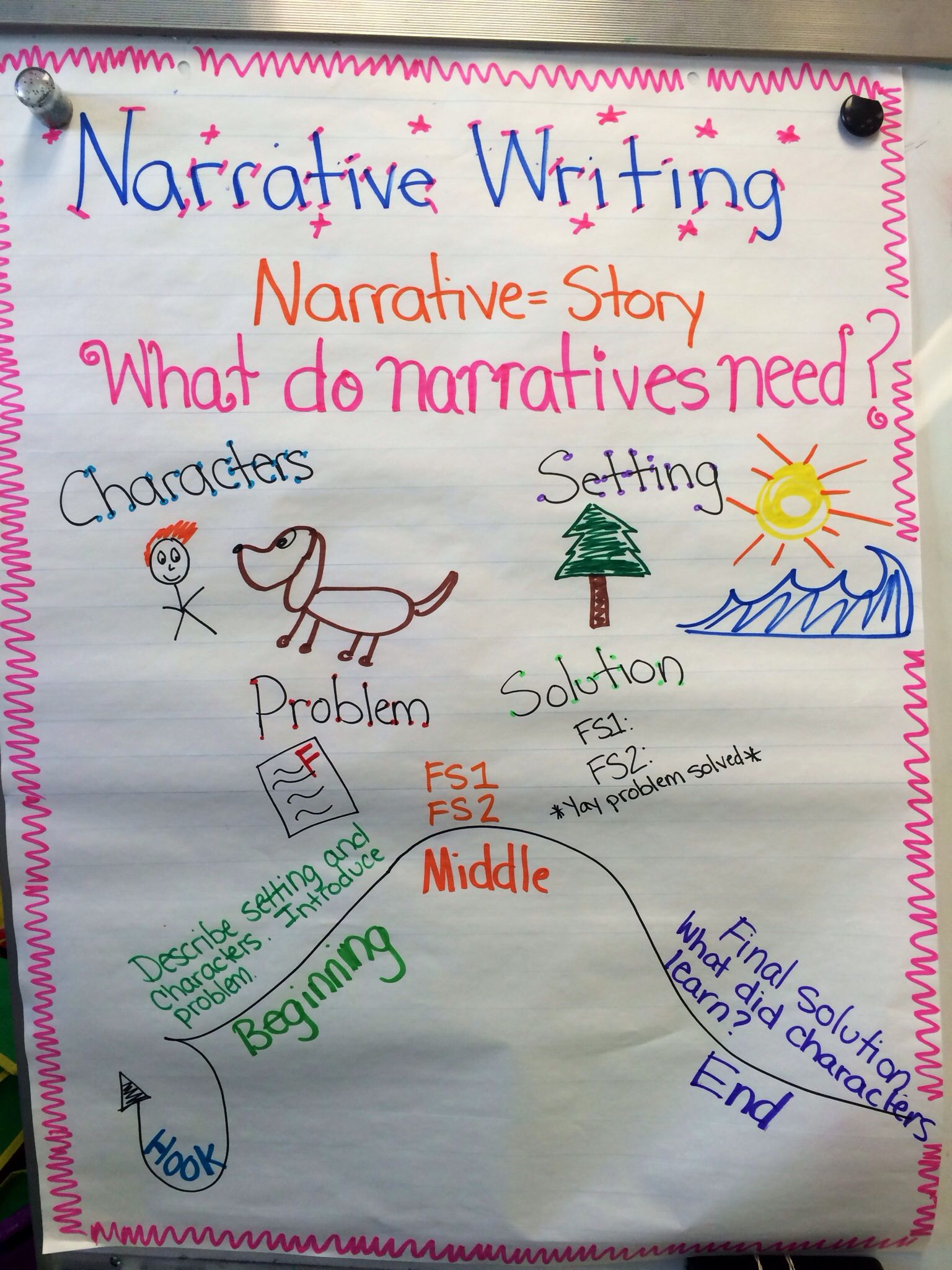 Narrative Writing Anchor Chart With Images