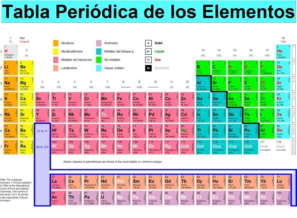 tabla periodica hd de los elementos tabla periodica completa tabla periodica para imprimir tabla periodica con nombres tabla periodica de los elementos