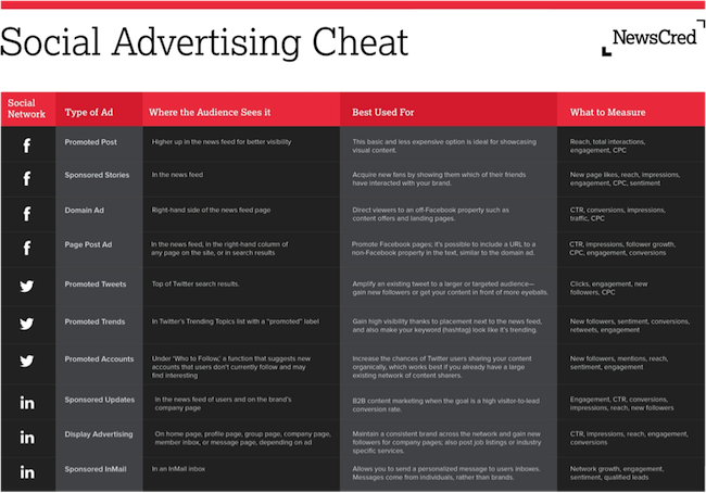 Is Native Advertising Even Profitable for Brands? - Copyblogger