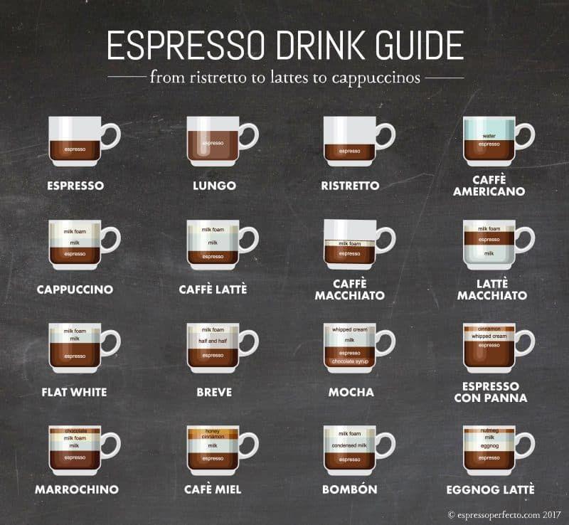 Espresso Lover's Drink Guide