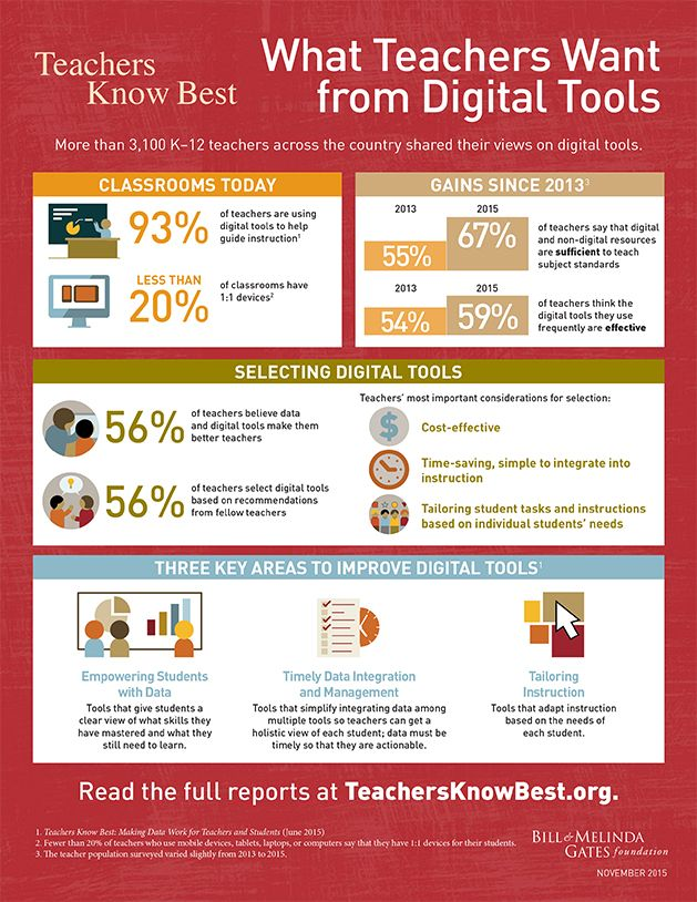 What Educators Want From Digital Instructional Tools 2 0 Report