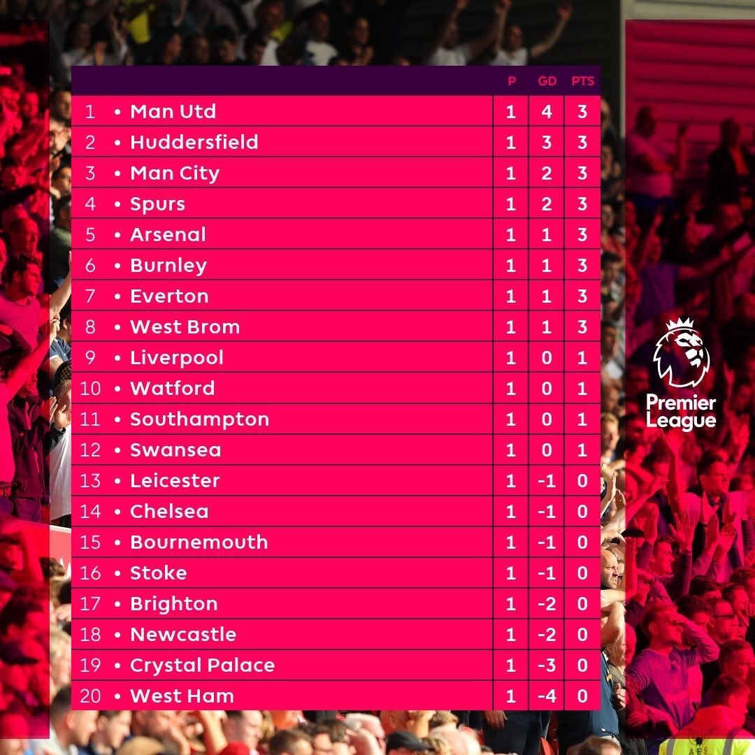 The English Premier League Table As At Sunday Http Ift Tt 2w56j3n Premier League Table English Premier League World Poetry Day