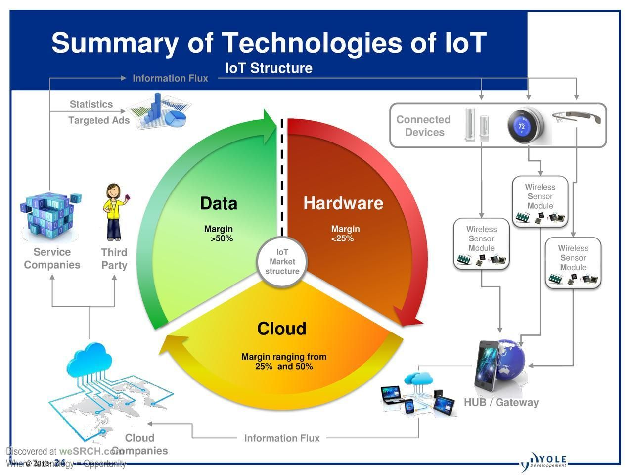Present Your Electronics Research And Development Wesrch Iot Sensors Technology Network Performance
