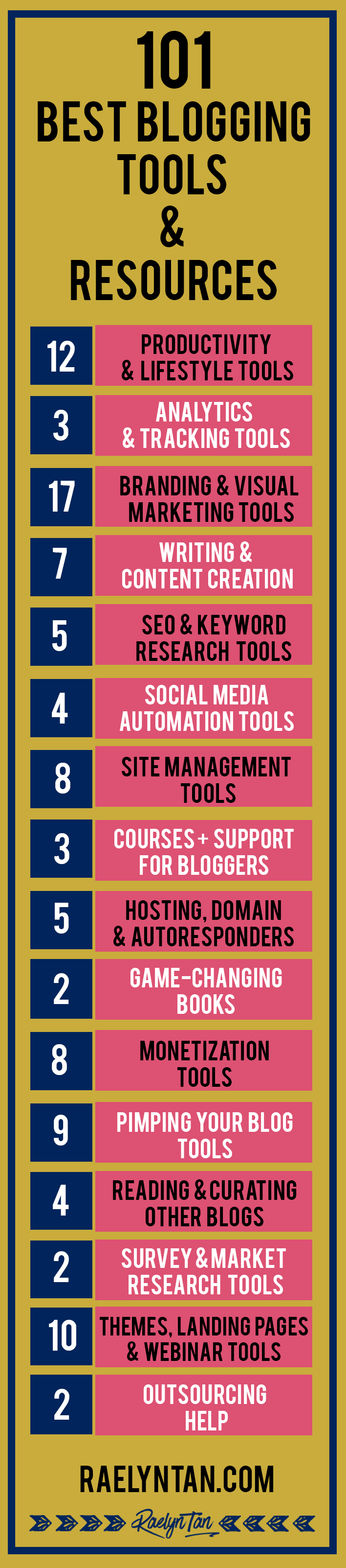 101 best blogging tools  u0026 resources  2019 edition