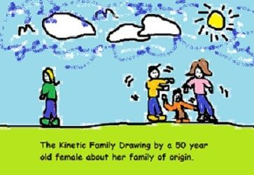 Learn how to administer The Kinetic Family Drawing Test to