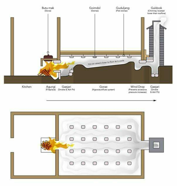 Ondol An Ancient Korean Underfloor Heating System