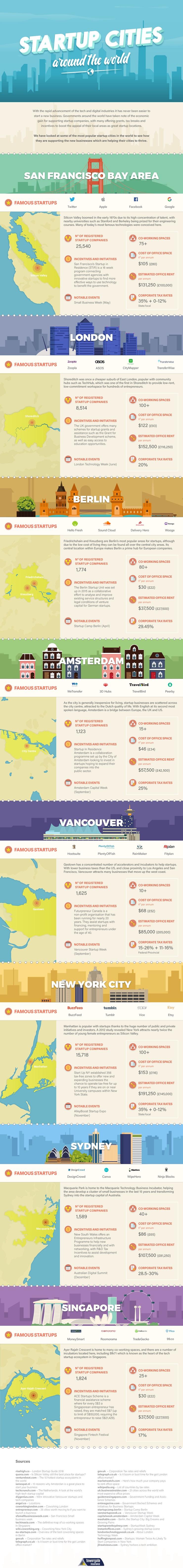 Las mejores ciudades para emprendedores