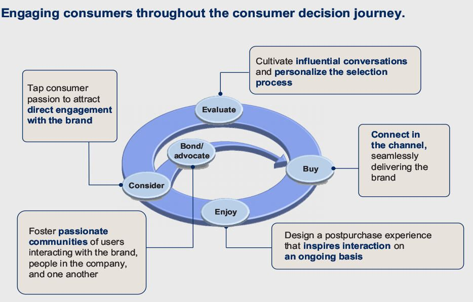 Rules Of Consumer Engagement Connecting With Consumers Digital Marketing Strategy Digital Marketing Design Thinking Process