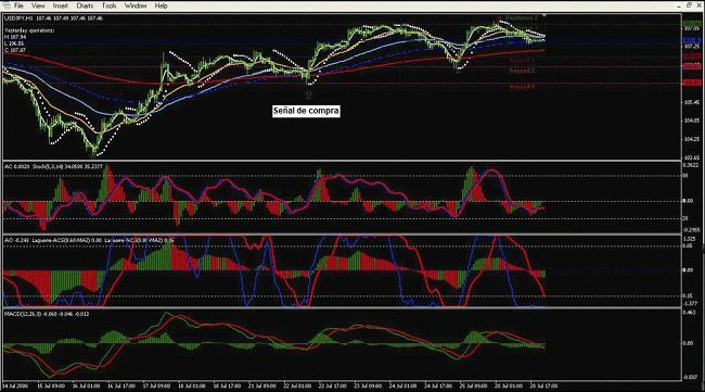 Sistema De Trading Forex Pip Fuller Basado En El Sar Parabolico Y