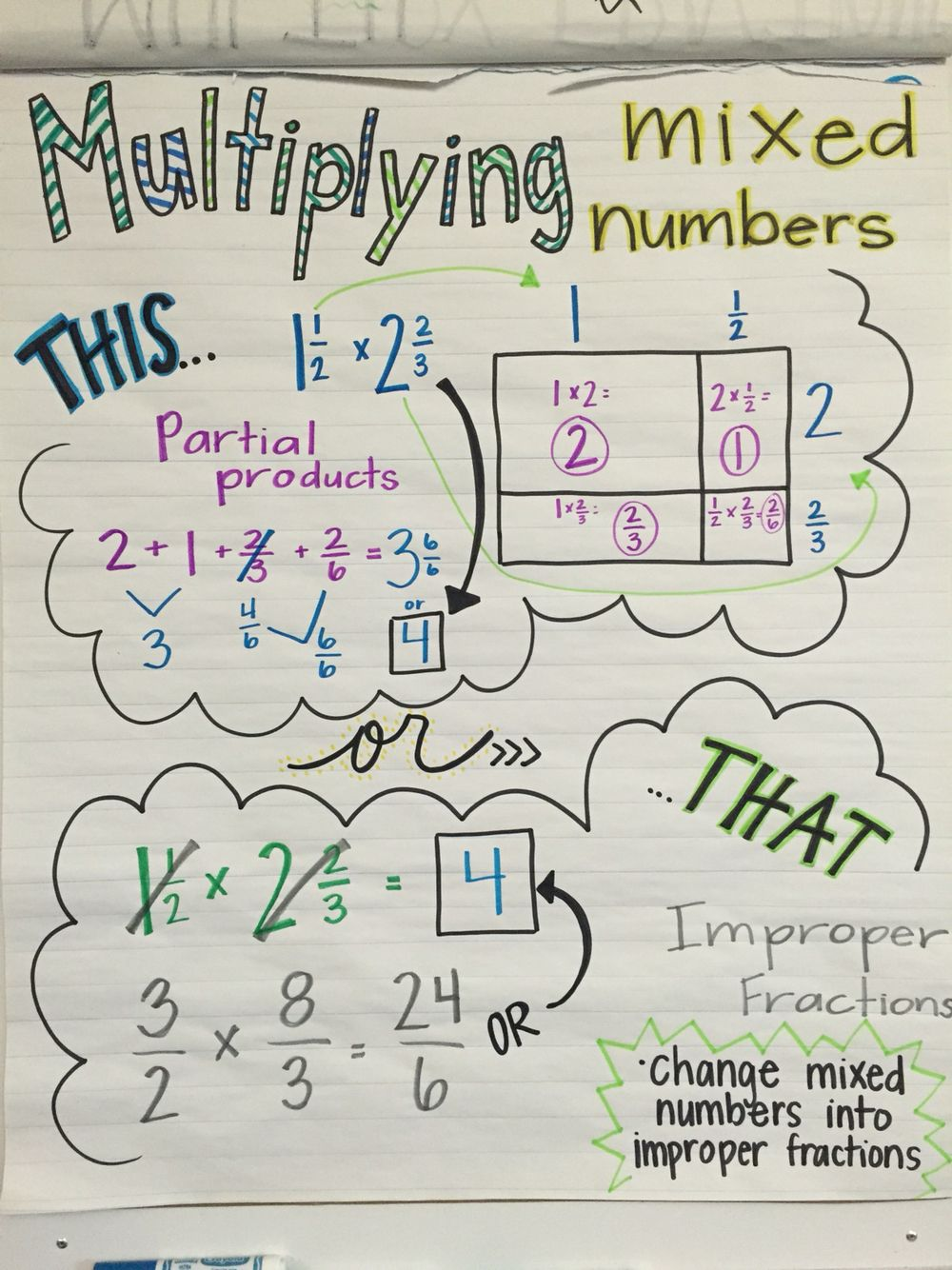 multiplying mixed numbers anchor chart | multiplying fractions