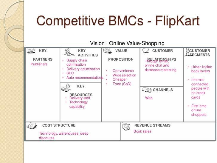006 Competitive BMCs FlipKart Vision Online