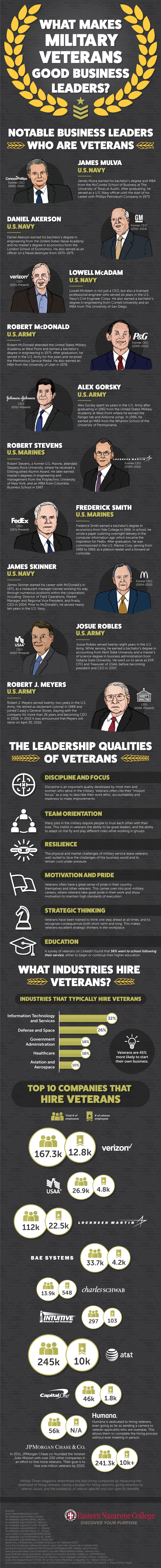 How Military Service Can Lead to Business Success #Infographic