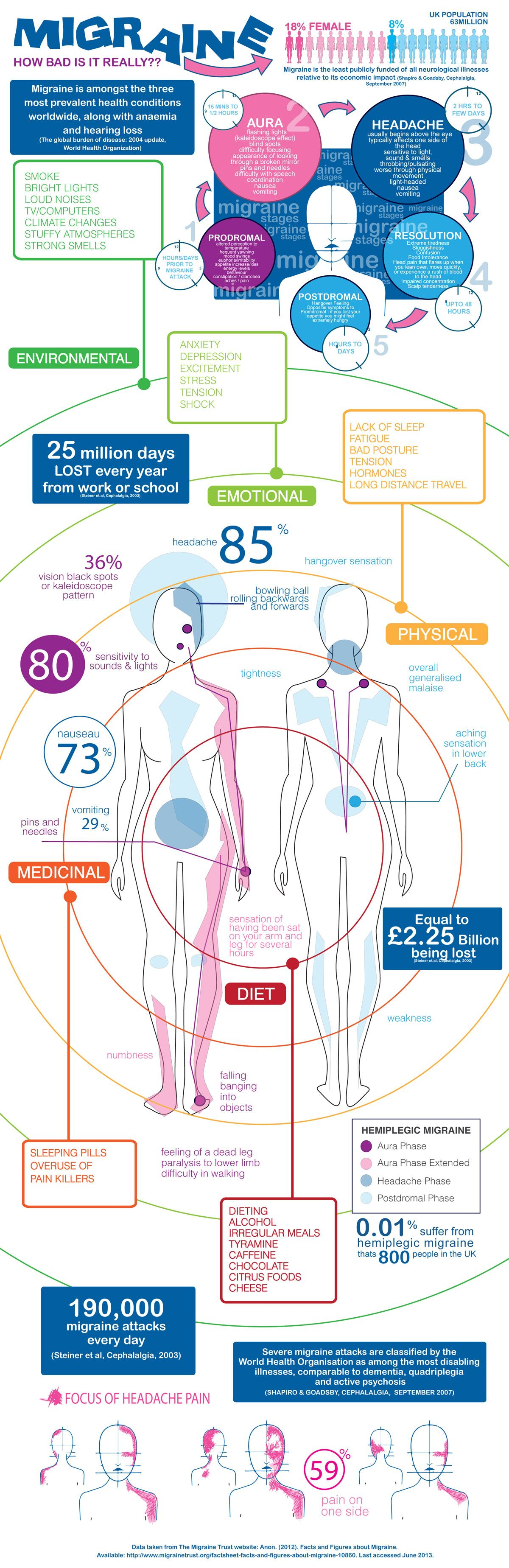 Migraine Infographic - How bad is it really? (Terribly bad!)
