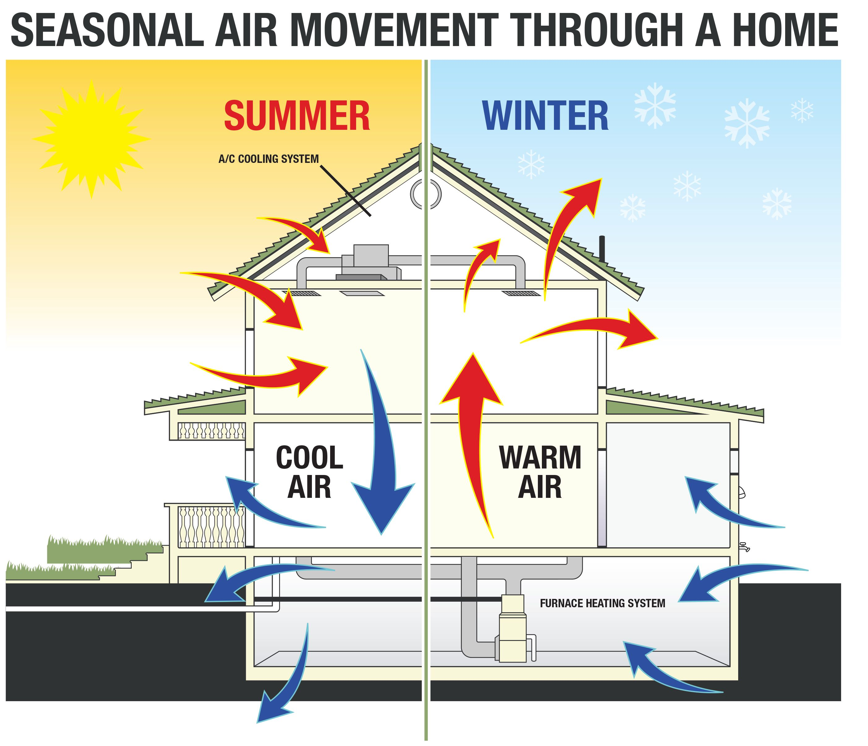 Blog Your Home S Insulation Affects Your Hvac System S
