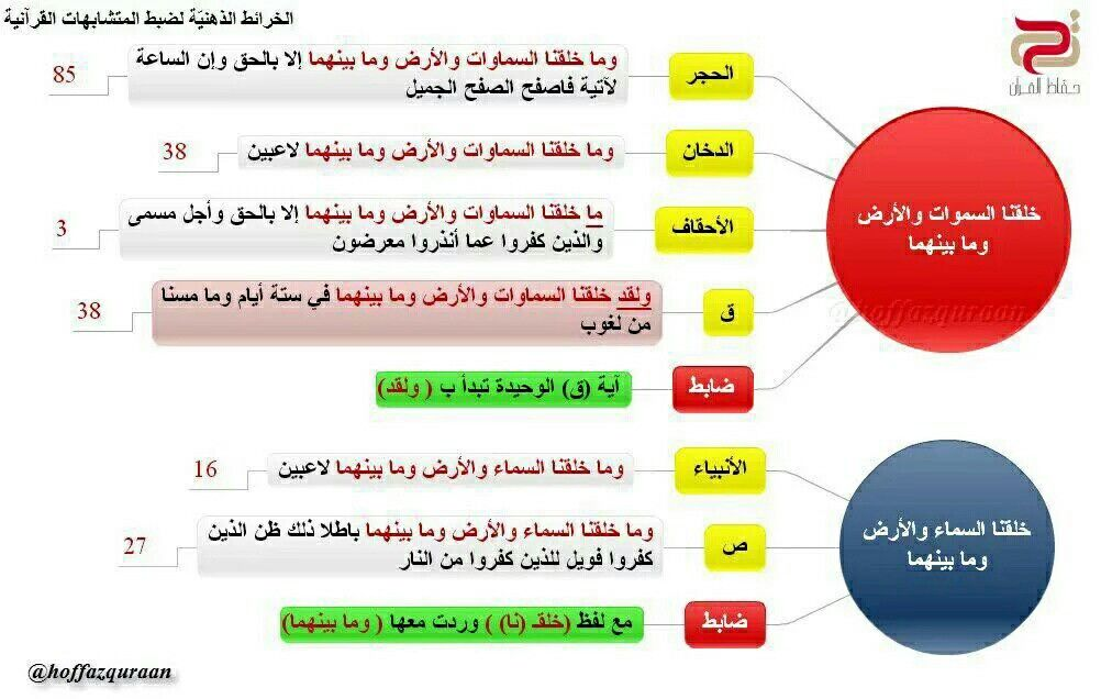 Pin By Om Youssef On المتشابهات فى القران Islamic Studies Education Quran