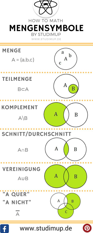 Mengensymbole Als Diagramme Spickzettel By Studimup Unterrichtsmaterial Im Fach Mathematik Mathe Formeln Mathe Stochastik