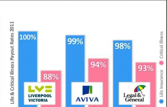 Statistics Used In Life Insurance Life Insurance Bar Chart