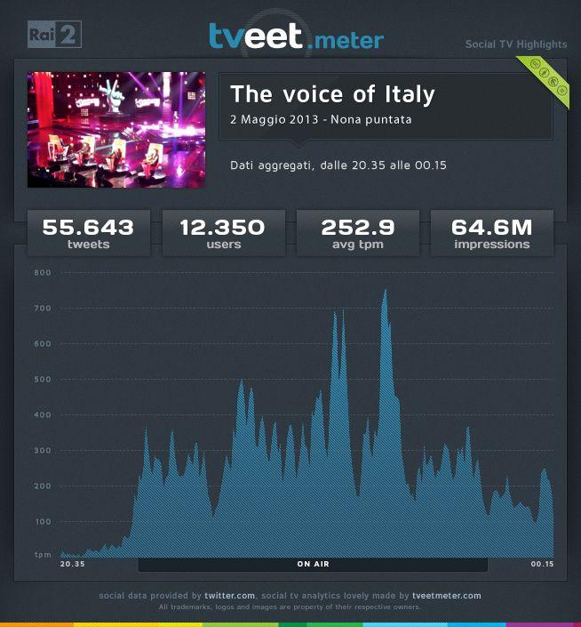 """La nona puntata di """"The voice of Italy"""" del 2 maggio 2013, ha coinvolto 12.350 utenti che hanno prodotto 55.643 tweet con una media di 252,9 tweet al minuto."""