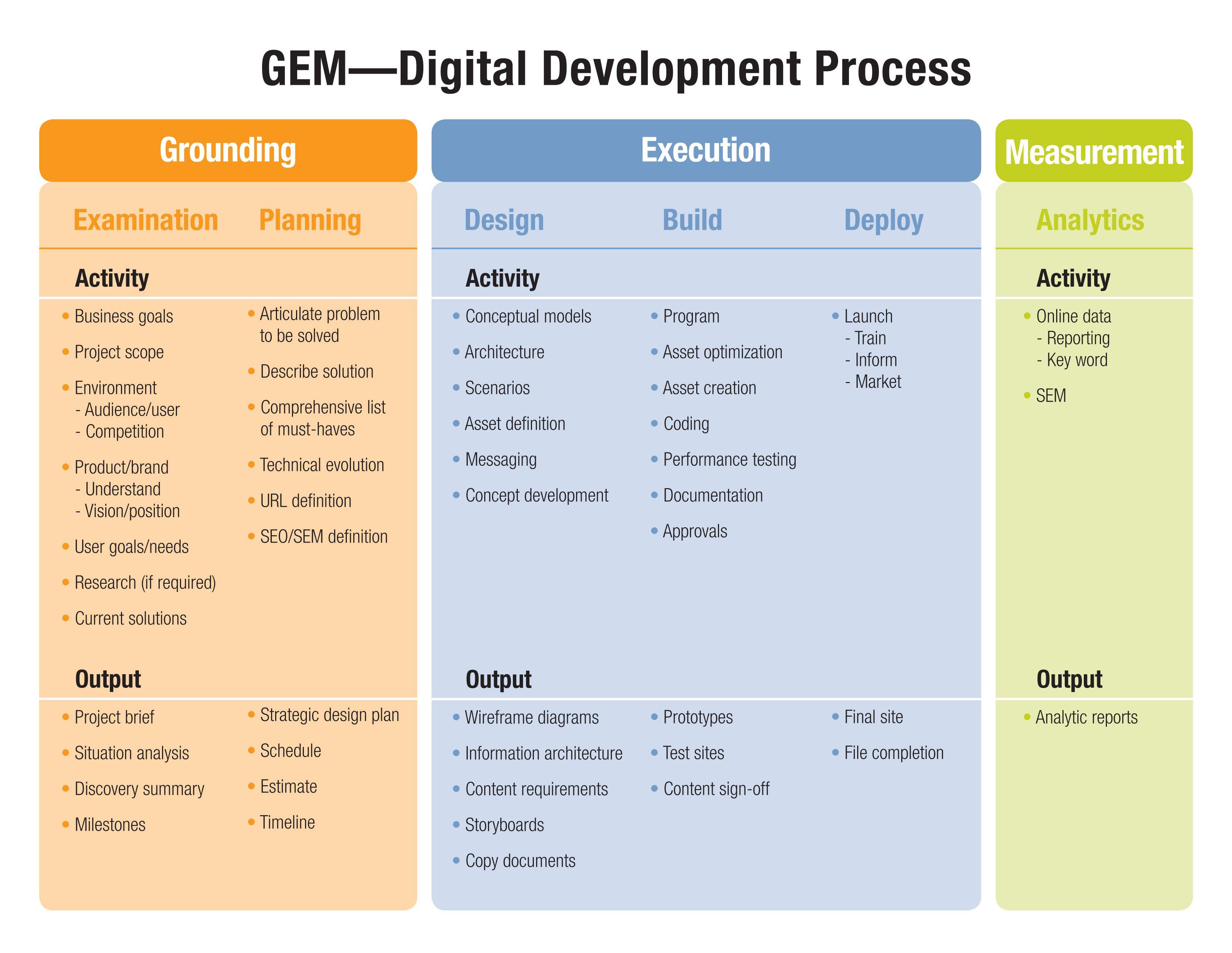Process, Digital Advertising Agency, Integrated Agency