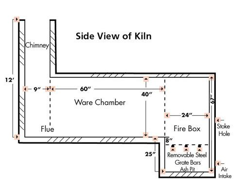 An Experienced Wood Firer Shares Wood Kiln Plans For A