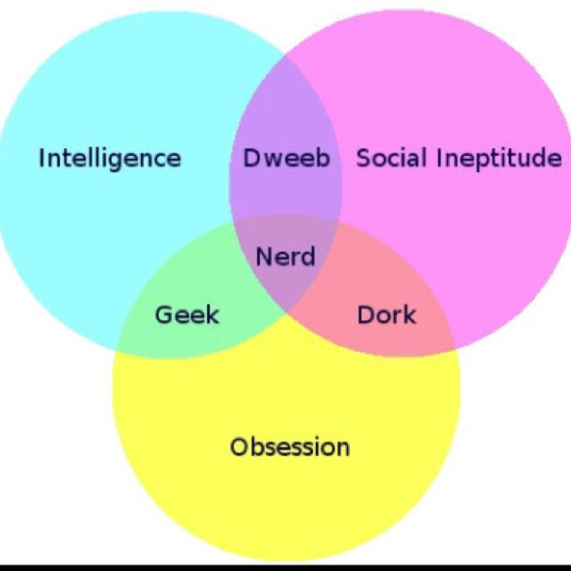 Geek Nerd Dork Defined I May Have Lold But I Couldve Just