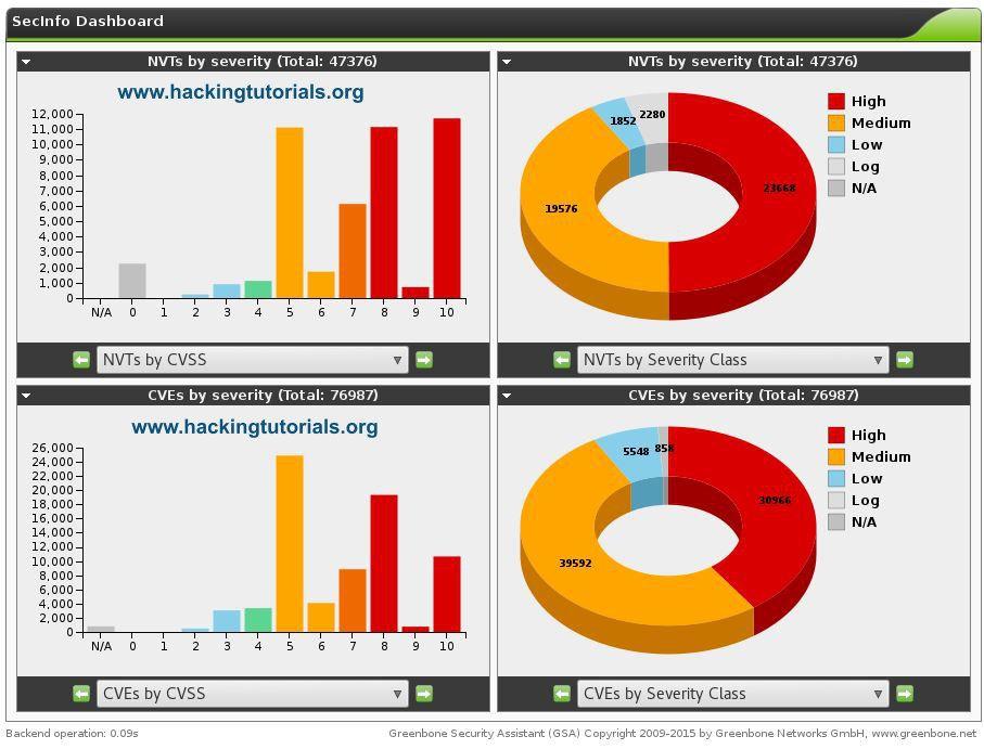 OpenVAS Sec Info vulnerability dashboard | Vulnerability