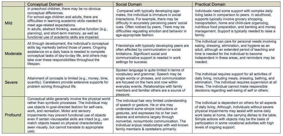 DSM-5 Intellectual Disability Table   ID/DD   Mental ...