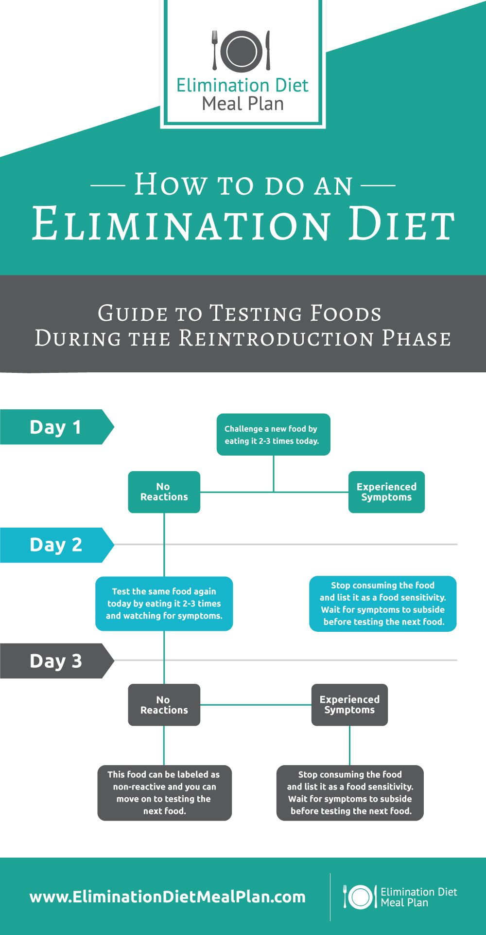 easy food elimination diet