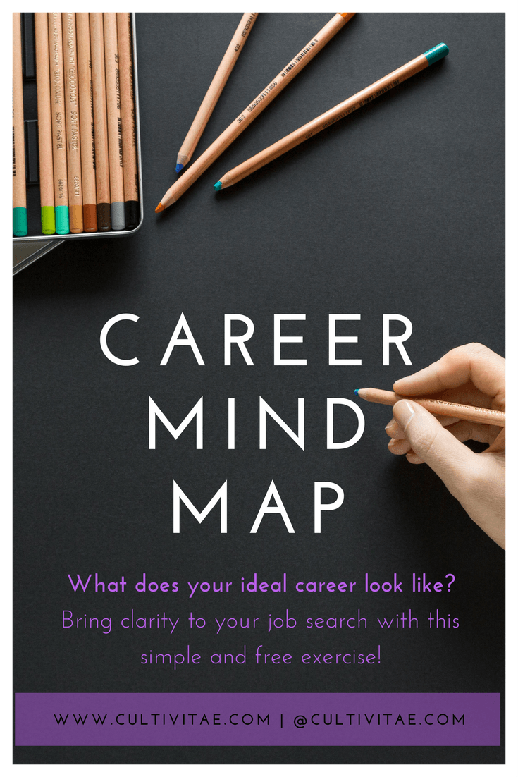 Career Mind Map   Gain Clarity On Your Job Search Through This Exercise.  Career Goals | Career Advice | Plan And Map Out Your Career