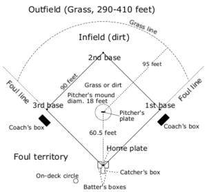 Baseball Positions Diagram | Baseball Positions Chart Sport Mom Pinterest