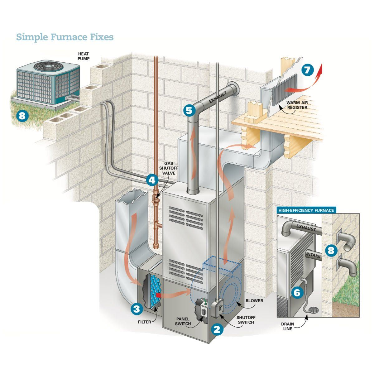 Simple Furnace Fixes Furnace repair, Furnace