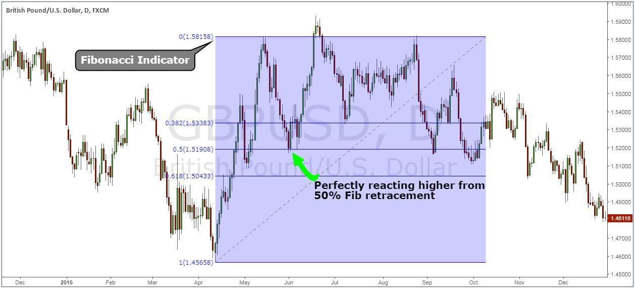 Forex Pullback Indicator Bolsa Pinterest Investing Business
