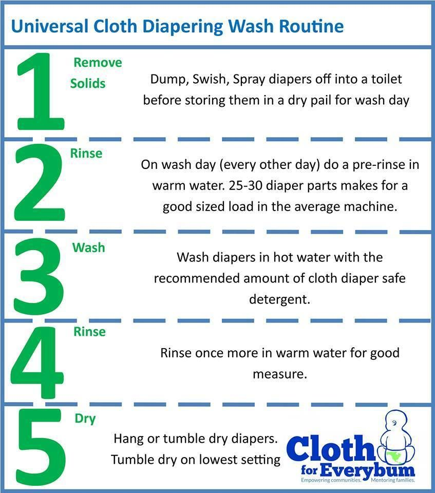 How to Cloth Diaper Maman Loup's Definitive Introduction