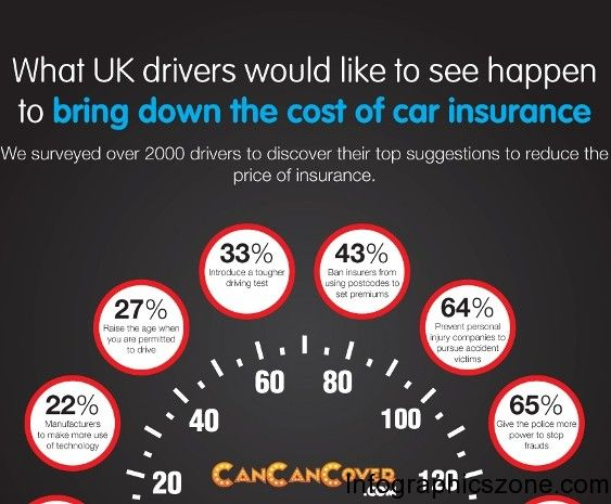 To Bring Down The Cost Of Car Insurance 1