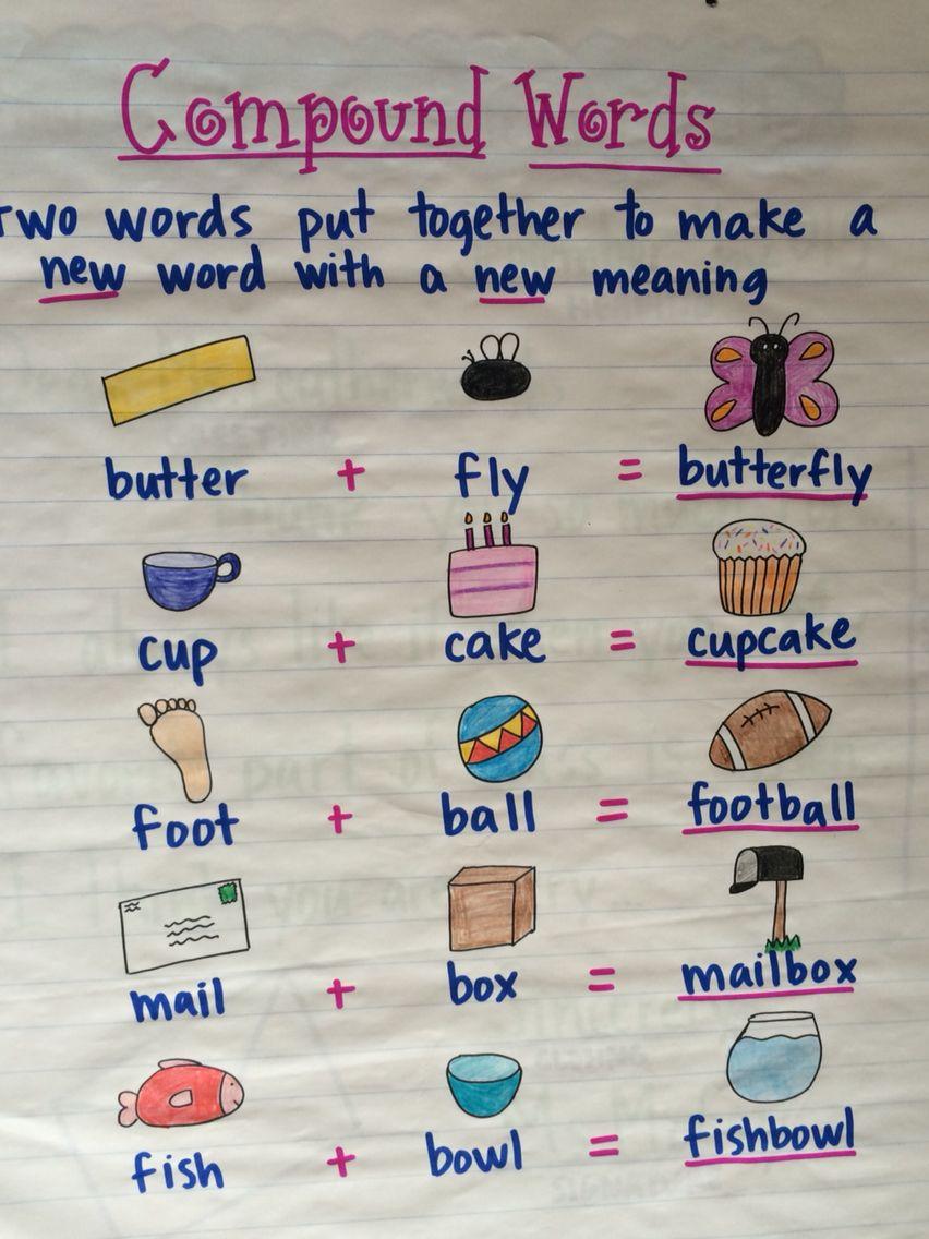 Compound words Compound words, Blend words, Word sorts
