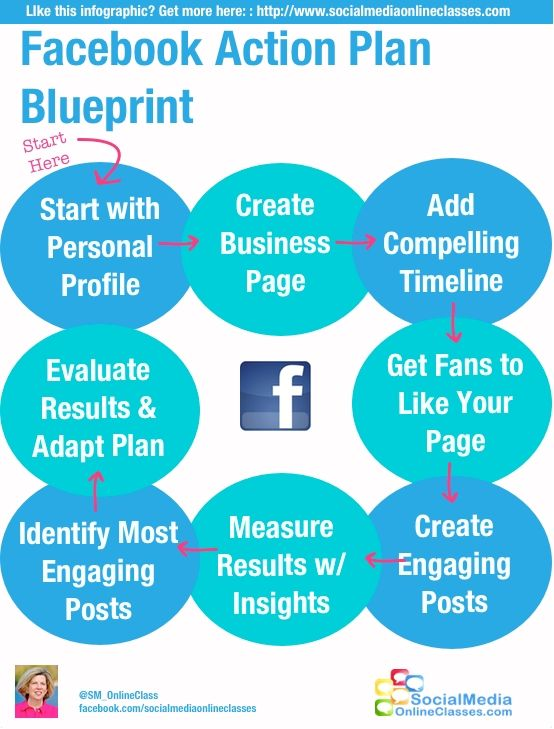 fb action plan infographic Business Pinterest Facebook - business action plan