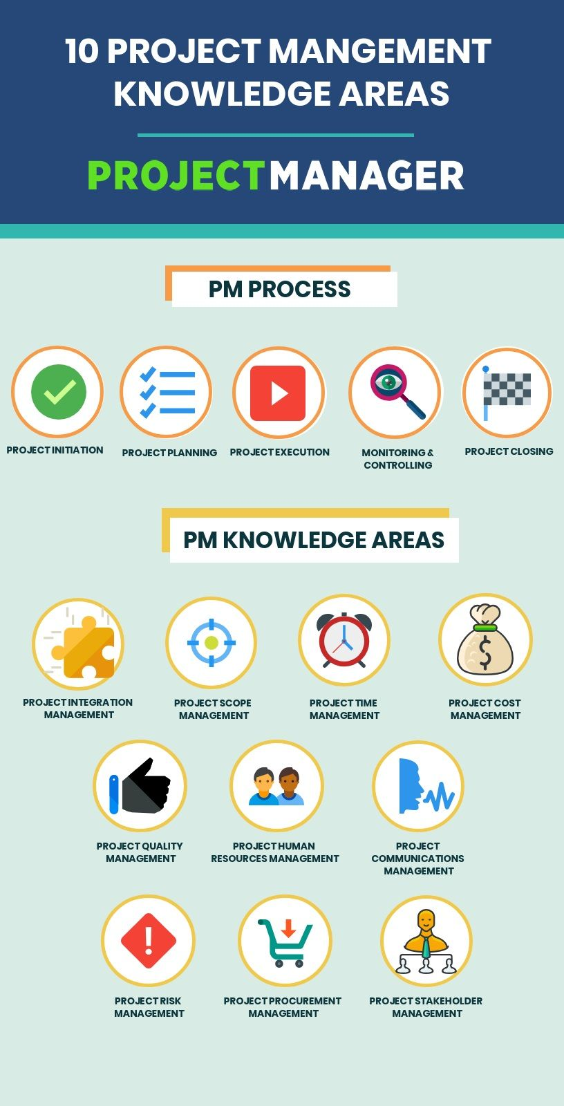 What Are The Pm Process And Knowledge Area Groups By Projectmanager