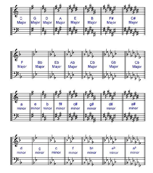 Key Signatures Chart Violin Music Theory Teaching Tool Musical