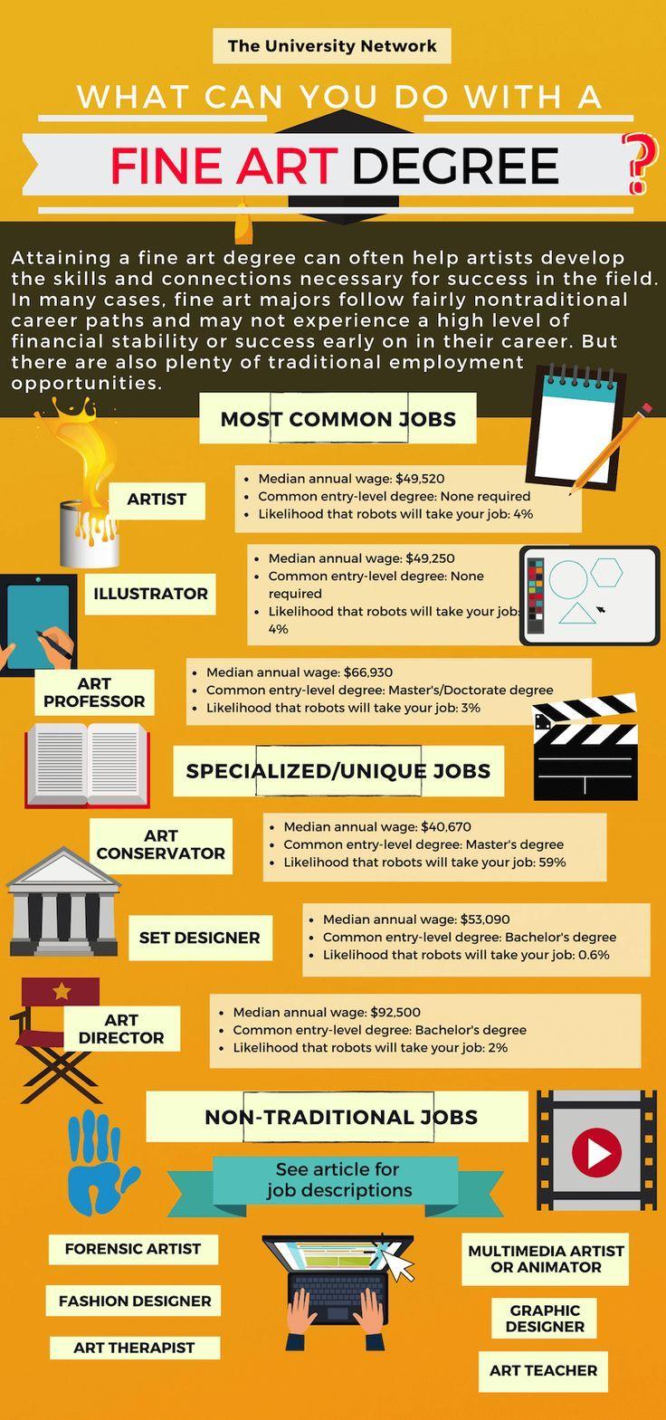 12 Jobs For Fine Art Majors Fine arts major, Art major