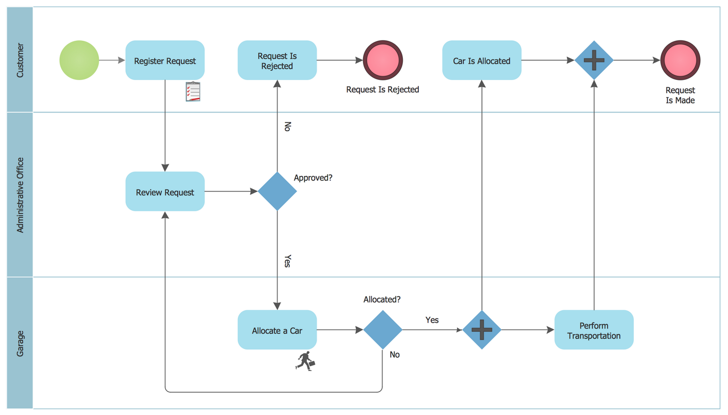 Bpmn 1 2 Diagram Taxi Order Process In 2020 Business Process Process Flow Diagram Diagram