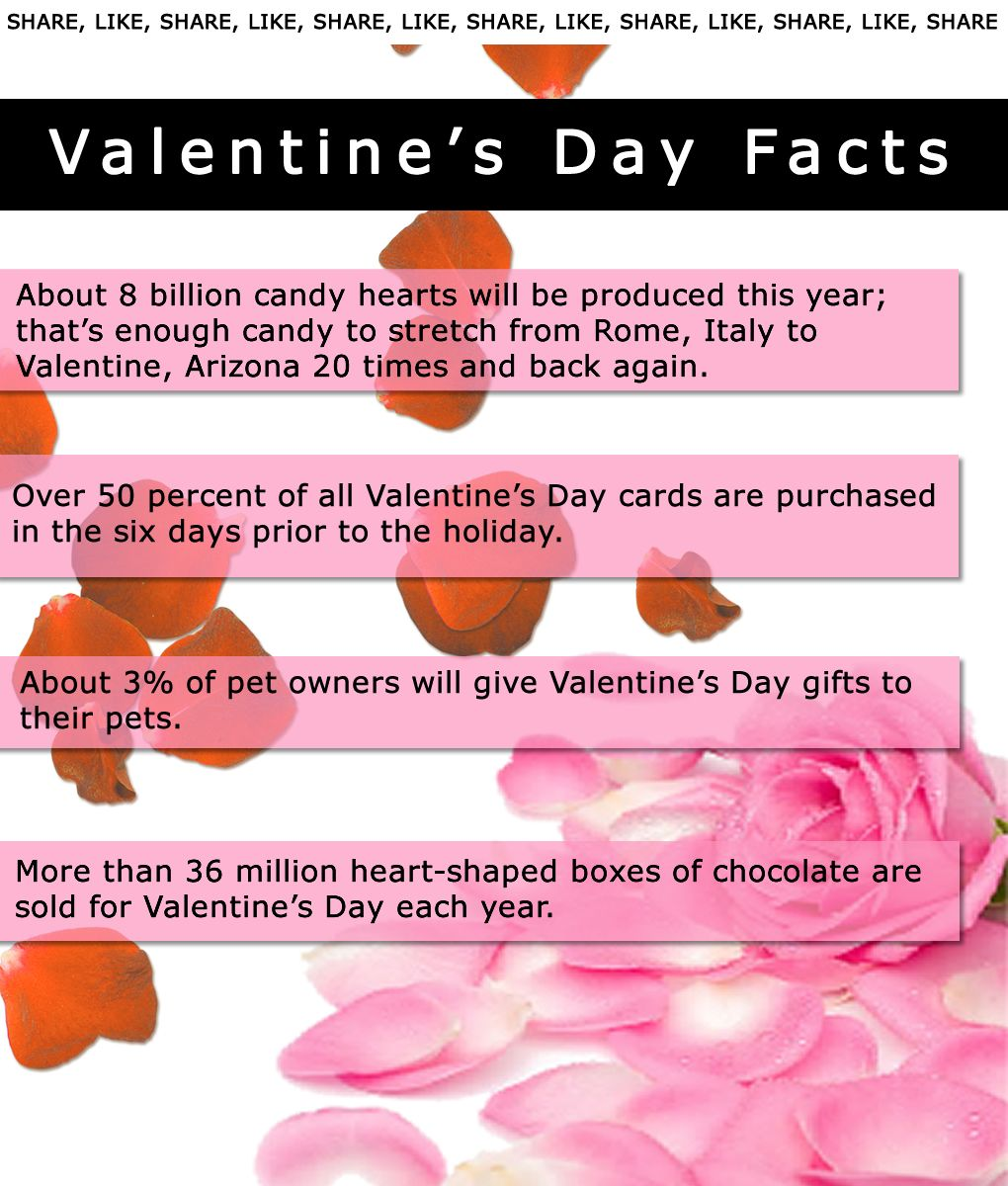 valentine's day facts powerpoint